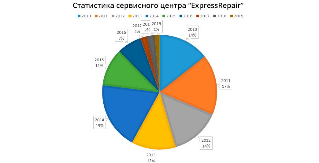 Статистика сервисного центра ExpressRepair.ru по залитым телефонам, с 2010 - 2019 год